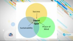 Healthy Living Sweet Spot